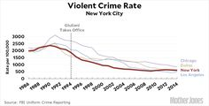 But if crime went down because the blood lead levels in kids went down, it means that teenagers today are inherently less violent than they were 30 years ago. If you ease up on the number of cops and the stop-and-frisk and so forth, crime will remain low because kids these days simply nicer and more self-controlled than they used to be. Stop And Frisk, Telephone Interview, Community Policing, Unintended Consequences, Crime Rate, Bill De Blasio, Rudy Giuliani, Violent Crime