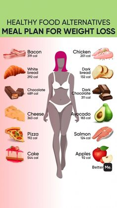 chicken breast,salmon,avocado,apples,dark bred #SkinMolesWhatToLookFor #HealthyEatingDiet Healthy Weight, Healthy Tips, Healthy Recipes, Healthy Drinks, Healthy Water, Healthy Habits, How To Eat Healthy, Healthy Fats List, Keto Recipes