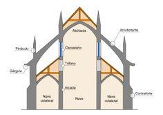 Arcobotante – Wikipédia, a enciclopédia livre