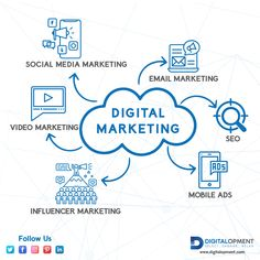 Digital Marketing increases the online reach of your business and Digitalopment is expert in it. Feel free to contact us. Competitor Analysis, Digital Marketing Services, Digital Media, Web Development, Dubai, Feelings, Business, Free, Inspiration