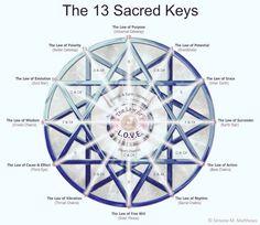 Mandy's Reiki & Mandys World Spiritual Development,Sutton-In-Ashfield - Symbols - 13 Sacred Keys -