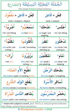 Learning Arabic MSA ( Arabic verbal sentence structure in the present, imperfective verb sentence in Arabic, the present tense sentence in Arabic sentences, Arabic Verbs, Arabic Sentences, Quran Arabic, Arabic Phrases, In Arabic, Moroccan Arabic, Arabic Alphabet Letters, Arabic Alphabet For Kids, Arabic Conversation