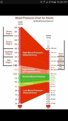 Blood Pressure Chart And Blood Pressure Quiz  Blood Blood