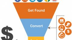 Inbound marketing is a revolutionary online marketing system to generate leads and clients. But does it work? Marketing Automation, Inbound Marketing, Marketing Digital, Content Marketing, Internet Marketing, Online Marketing, Role Of Social Media, Marketing Approach, Web Analytics