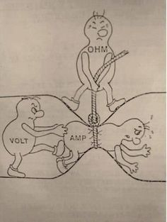 Relation Between Volt Current and Resistance.: The relationship between Volt, Current and Resistance (Ohm's Law) is express in a simple manner. Basic Electrical Wiring, Electrical Circuit Diagram, Electrical Projects, Solar Projects, Engineering Humor, Electronic Engineering, Electrical Engineering, Engineering Projects, Engineering Technology
