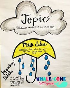 Main Idea Anchor Chart- Teaching Main Idea and Main Topic- Blog Post written to study the ELA standard that focuses on main idea/main topic and key details. Find hands on tips and activities to make teaching this informational standard easier.