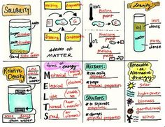 Science Concepts STAAR Review Test Prep Part 1 of 4 by Science Doodles