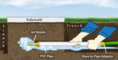 How to route a sprinkler system under concrete by digging under your driveway or sidewalk using water pressure and PVC pipe.