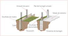 CONCREtips: La correcta construcción de cimientos - CONCREMAX