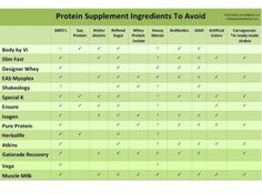 Protein Supplement Ingredients to Avoid you want NON GMO, no artificial sweeteners, no artificial flavors, no heavy metals, etc...by Food Babe