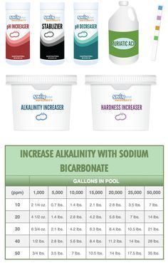 Pool Chemical Dosage Chart Pool Chemicals Pinterest Pool Chemicals Swimming Pools And