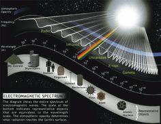 Electromagnetic Spectrum Diagram