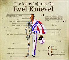 Evel Knievel: 70s Daredevil Icon. March 23, 1972 Evil Knievel breaks 93 bones after successfully clearing 35 cars