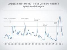 Aktywność w SM podczas Polska vs. Grecja