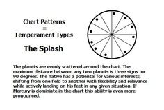 Chart Pattern: The Splash | #astrology #astrologychart #natalchart…