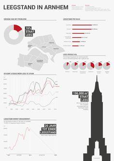 Infographic leegstand Arnhem, Studio Lakmoes