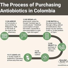 Oh Latin America, ye of easy access to prescription-strength drugs and comparatively cumbersome SIM card purchasing process. The SIM card infographic was too long to fit Instagram specs. Visit the blog to see the comparison. Link in profile. #remoteyear #travel #digitalnomad #infographic #unraveledtravels