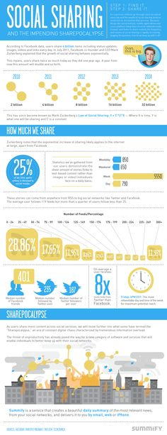 Social Sharing: The Impending Sharepocalypse [Infographic] Mobile Marketing, Content Marketing, Online Marketing, Digital Marketing, Social Web, Social Networks, Social Media, Information Poster, Global Citizen