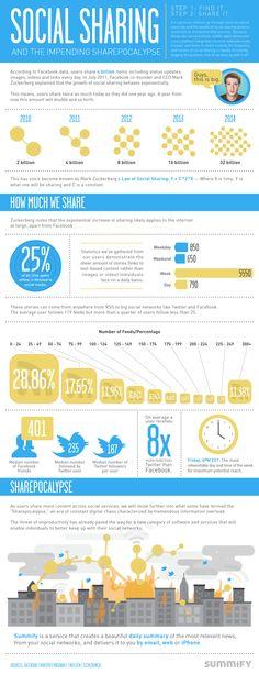 Social Sharing: The Impending Sharepocalypse [Infographic] Mobile Marketing, Content Marketing, Online Marketing, Digital Marketing, Social Web, Social Networks, Social Media, Information Poster, Best Teacher
