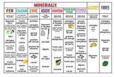 équivalence protéines dans aliments - Recherche Google