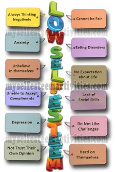 Signs of Low Self Esteem Symptoms of depression disorder and social anxiety in adults, man, woman at work or relationship after break up and treatment how to overcome it