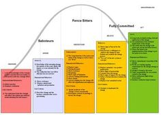 Stages Of Change Management  Change Management