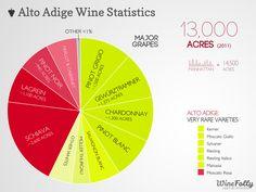 "[infographic] ""Alto Adige Wine Statistics (Italy)"" Jul-2013 by Winefolly.com"
