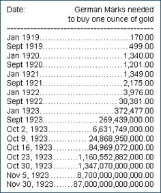 German marks needed to buy one ounce of gold. When Germany printed money that became totally useless. They just printed zero's on the end of notes so eventually items cost billions and billions of marks