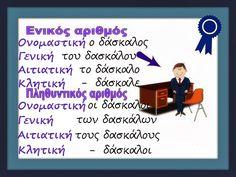 Greek Language, Infant Activities, Grammar, Education, School, Toddler Chores, Greek, Baby Activities, Onderwijs