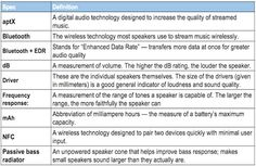 Find the perfect balance between sound quality and portability with our guide to Bluetooth speakers.