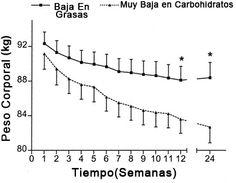 Grafica de mujeres con sobrepeso, haciendo dietas baja en carbohidratos vs dieta baja en grasas