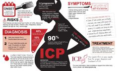 ICP - Intrahepatic Cholestasis of Pregnancy Infographic PDF file available on the ICP Care website on symptoms, diagnosis, treatment etc., with each section clickable links to Medical studies & references.