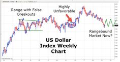 Let's start this week's analysis with a weekly chart of the US Dollar Index. If you're a regular reader, you'll know I've been predicting the demise of the U.S. dollar for quite some time. That's entirely due to the combination of a reverse triangle or megaphone top price pattern and the descending wedge price pattern
