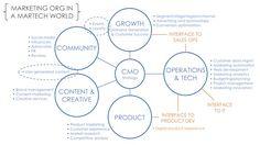 Marketing Organizations in a Martech World
