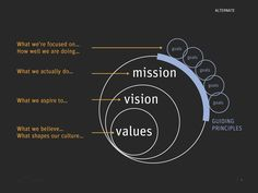 some visual thinking on the relationship between mission, values, vision and principles Mission Vision, Marketing Tools, Circles, Charts, Infographic, Branding, Relationship, Goals, Graphic Design