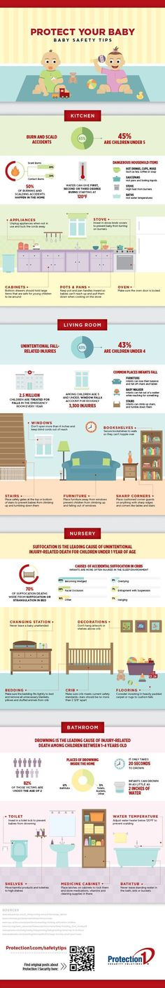 We love this helpful infographic about child safety at home: http://www.homesecuritymatters.com/infant-safety-infographic?utm_content=buffer8db65&utm_medium=social&utm_source=pinterest.com&utm_campaign=buffer#ixzz2sZadbweo&i