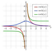Hyperbelfunktion – Wikipedia