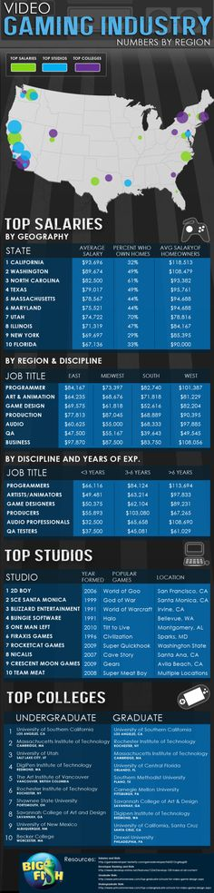 Video Gaming Industry: Numbers by Region [INFOGRAPHIC] #videogaming #industry #numbers