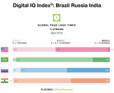 2012 Digital IQ Index®: Brazil Russia India: Global Page Load Times. Poor load times for many prestige brands make them virtually inaccessible from emerging markets. Download the full report here: http://www.l2thinktank.com/research/digital-iq-brazil-russia-india/