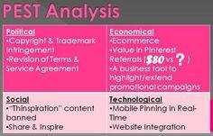 Pinterest P.E.S.T. Analysis
