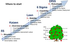 > Kaizen > Lean > 6 Sigma > DFSS - where to start Visual Management, Supply Chain Management, Change Management, Business Management, Management Tips, Business Planning, Lean Six Sigma, Kaizen, Pharmaceutical Manufacturing