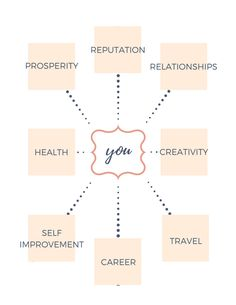 Vision board & Goal setting. New Year Resolutions. Here's a basic outline for a DIY Vision Board Layout. Use pictures & single words for a more memorable, powerful impact.