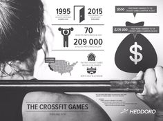 Crossfit games' infographics by Heddoko - #graphic #design #sports
