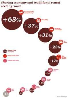 Sharing economy sector and traditional rental sector growth - Infographic