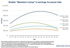 Brad Hershbein finds that bachelor's degree holders who grew up below the federal poverty line earn significantly less than their college peers who grew up non-poor.
