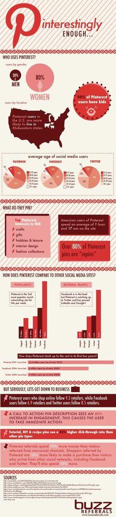 Chiffres sur Pinterest [Infographie]