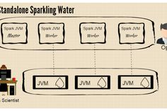Finding insight in oceans of data is one of enterprises' most pressing challenges, and increasingly A. is being brought in to help. Now, a new tool for Apache Spark aims to put machine learning within closer reach. Apache Spark, Data Analytics, Machine Learning, Tools, Canning, Water, Gripe Water, Instruments, Home Canning