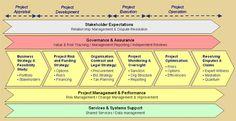 Capital Project Management