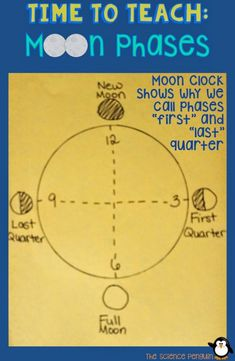 """7 Ideas to Teach Students about Moon Phases-- """"I drew a clock and showed them why we might refer to phases as first quarter and third quarter or last quarter. Be careful with this because you don't want to confuse students as to which direction the moon Fourth Grade Science, Elementary Science, Middle School Science, Science Classroom, Teaching Science, Science Education, Classroom Ideas, Montessori Elementary, Teaching Tips"""