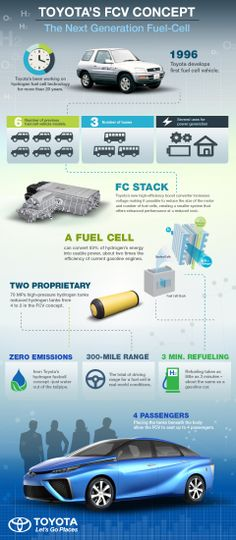 The future of cars starts now. Here's how our years of fuel cell work came…